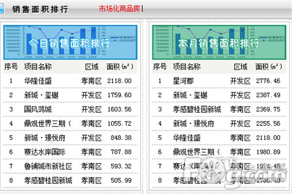2020年10月9日孝感房产网签124套,成交均价6048.98元/㎡![图2]