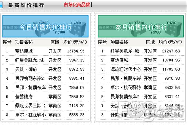 2020年10月9日孝感房产网签124套,成交均价6048.98元/㎡![图4]