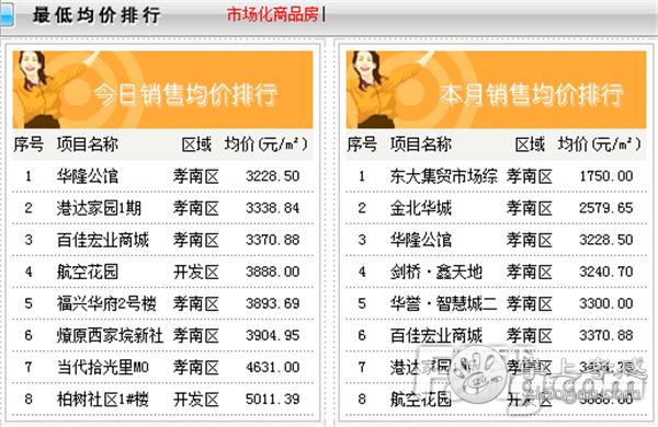 2020年10月9日孝感房产网签124套,成交均价6048.98元/㎡![图5]