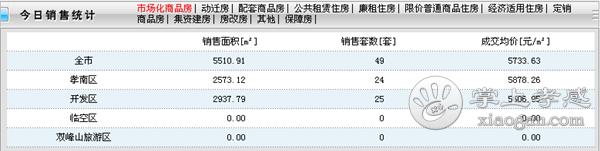 2020年10月11日孝感房产网签49套,成交均价5733.63元/㎡![图1]