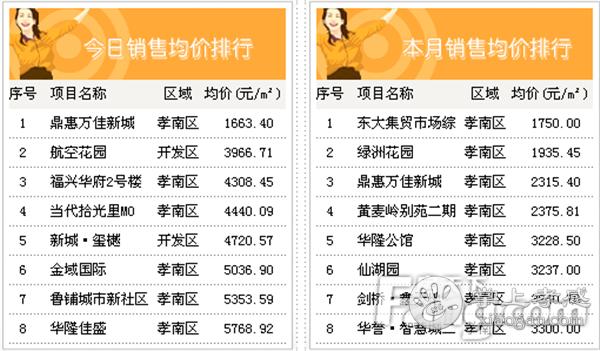 2020年10月11日孝感房产网签49套,成交均价5733.63元/㎡![图5]