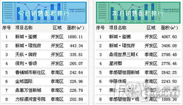 2020年10月11日孝感房产网签49套,成交均价5733.63元/㎡![图2]