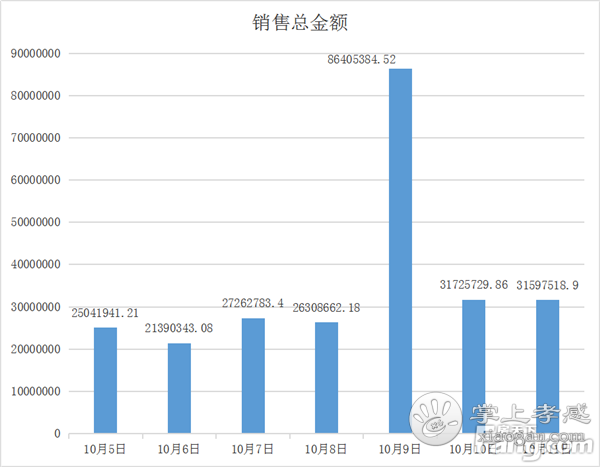 2020年10月5日—10月11日孝感房产网签363套,均价6083.8元/㎡![图4]