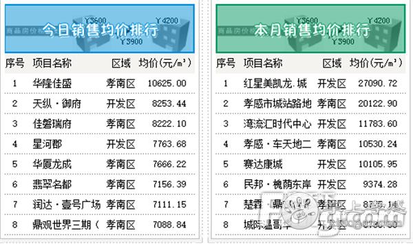 2020年10月14日孝感房产网签95套,成交均价6722.3元/㎡![图4]