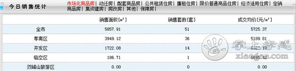 2020年11月2日孝感房产网签51套,成交均价5725.37元/㎡![图1]
