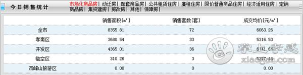 2020年11月3日孝感房产网签72套,成交均价6063.26元/㎡![图1]