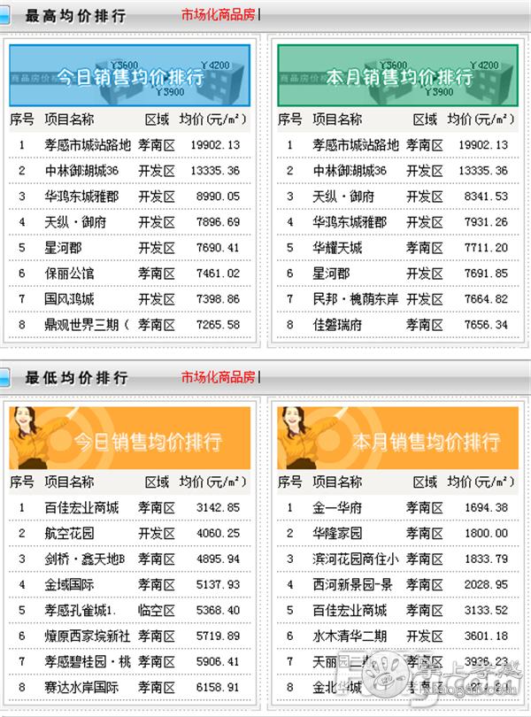 2020年11月4日孝感房产网签44套,成交均价6880.69元/㎡![图3]