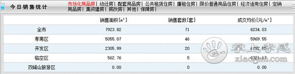 2020年11月9日孝感房产网签71套 网签均价6234.03元/㎡![图1]