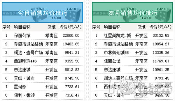 2020年11月9日孝感房产网签71套 网签均价6234.03元/㎡![图4]