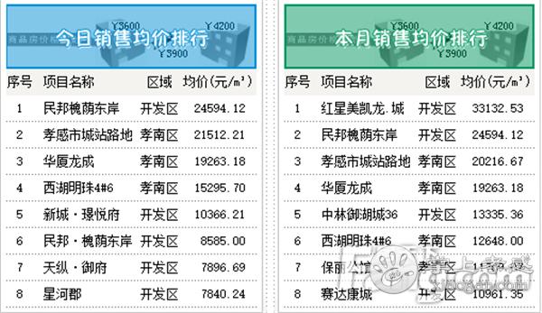 2020年11月11日孝感房产网签53套 网签均价6493.68元/㎡![图4]