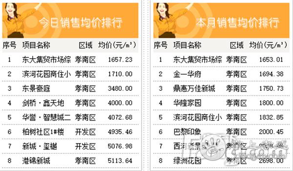 2020年11月11日孝感房产网签53套 网签均价6493.68元/㎡![图5]