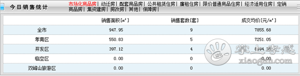2020年11月14日孝感新房网签9套,成交均价7855元/㎡![图1]