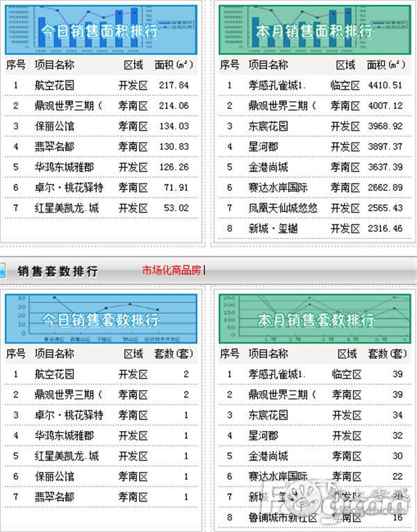 2020年11月14日孝感新房网签9套,成交均价7855元/㎡![图2]