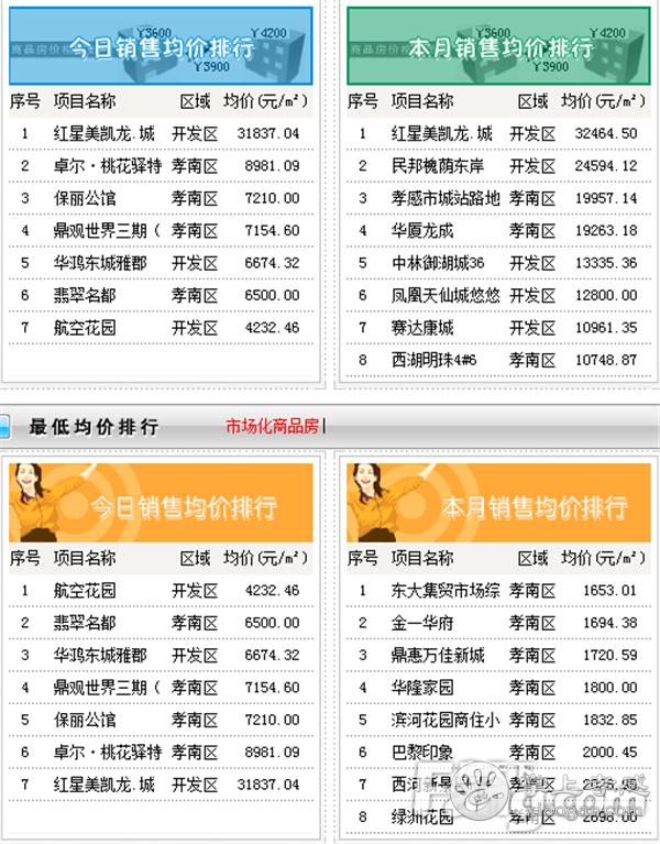 2020年11月14日孝感新房网签9套,成交均价7855元/㎡![图3]
