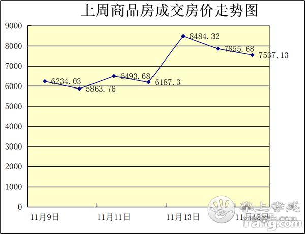 2020年11月9日-11月15日孝感房产网签366套,均价6969元/㎡![图2]