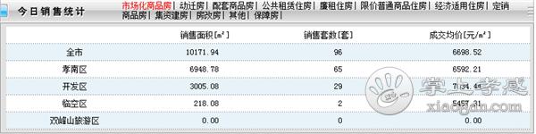 2020年11月16日孝感新房网签96套,成交均价76698.52元/㎡![图1]