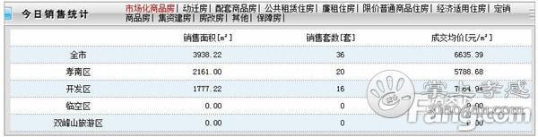 2020年12月11日孝感新房网签36套,成交均价6635元/㎡![图1]
