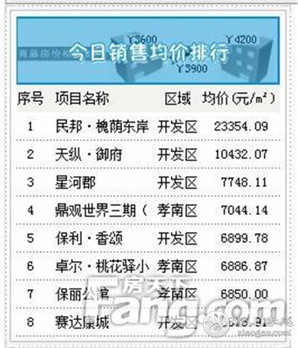 2020年12月11日孝感新房网签36套,成交均价6635元/㎡![图4]