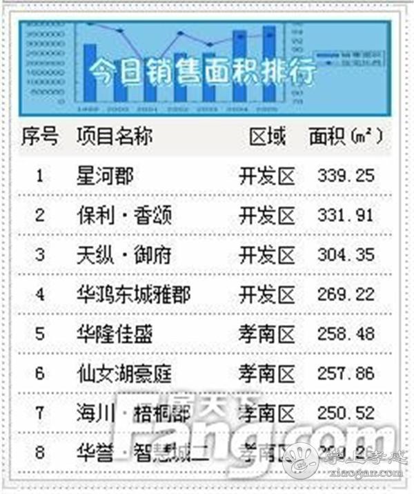 2020年12月11日孝感新房网签36套,成交均价6635元/㎡![图3]
