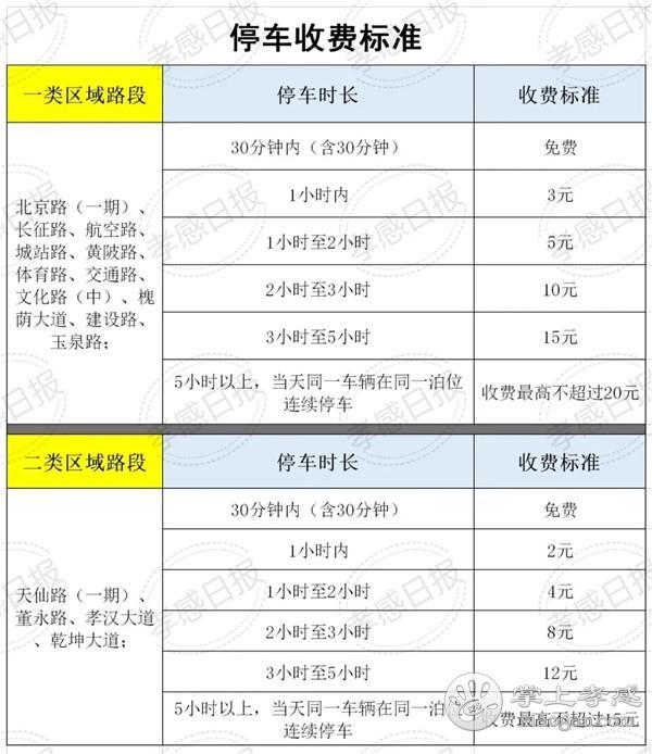 孝感城区道路临时停车泊位收费即将启动!(附收费路段及标准)[图3]