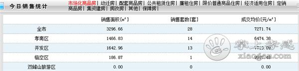 2020年12月19日孝感新房网签28套,成交均价7271.74元/㎡![图1]