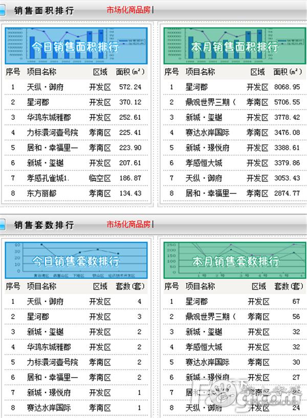 2020年12月19日孝感新房网签28套,成交均价7271.74元/㎡![图2]