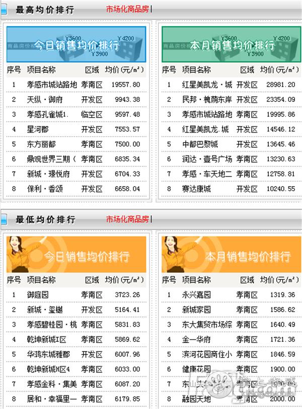 2020年12月19日孝感新房网签28套,成交均价7271.74元/㎡![图3]