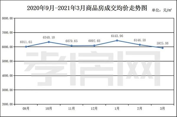 2021年3月孝感新房成交1733套 环比上月上涨约26.78%