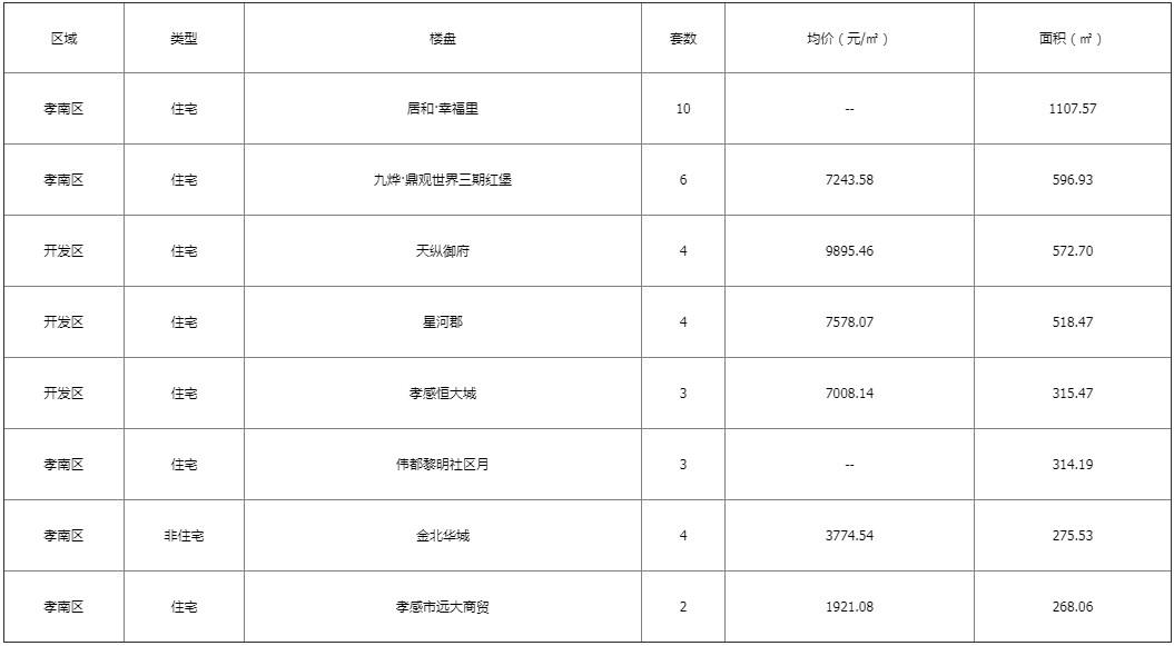 孝感区域新房5-17销售网签65套 均价6305.75元/平