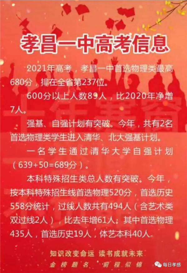 2021年高考孝昌一中本科特殊招生類有所突破