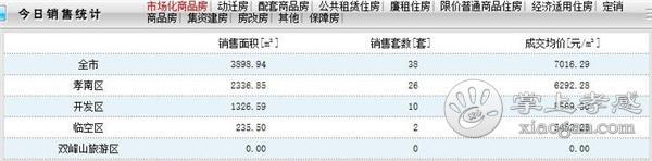 2021年1月1日孝感新房网签38套,成交均价7016.29 元/㎡![图1]