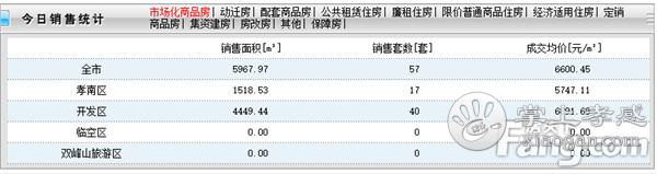 2021年1月3日孝感新房网签57套,成交均价6600元/㎡![图1]