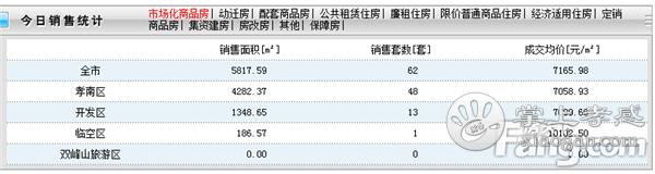 2021年1月6日孝感新房网签62套,成交均价7165元/㎡![图1]