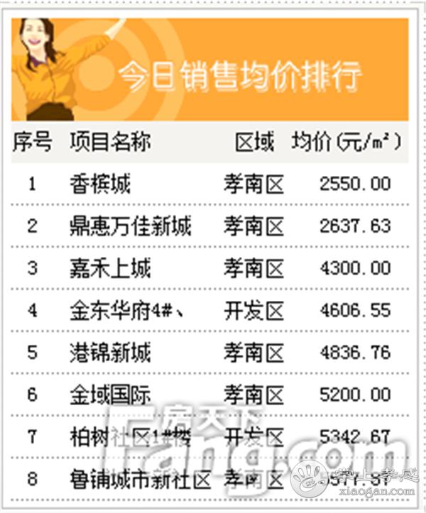 2021年1月6日孝感新房网签62套,成交均价7165元/㎡![图5]