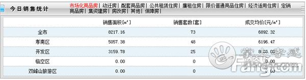 2021年1月8日孝感新房网签73套,成交均价6892元/㎡![图1]