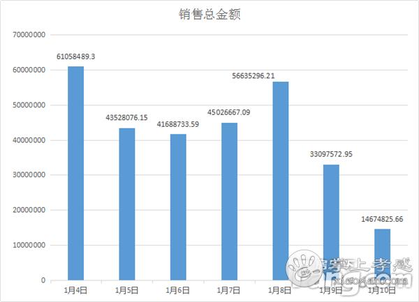 2021年1月4日-1月10日孝感房产网签402套,均价6802元/㎡![图4]