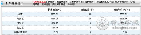 2021年1月12日孝感新房网签58套,成交均价6635.59元/㎡![图1]