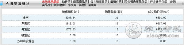 2021年1月16日孝感新房网签31套,成交均价6591.90元/㎡![图1]