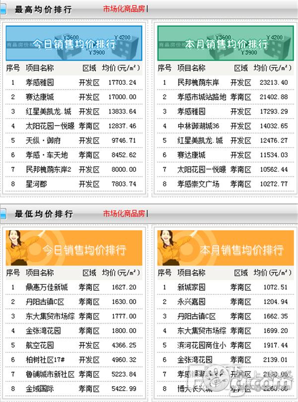 2021年1月26日孝感新房网签59套,成交均价5477.53元/㎡![图3]
