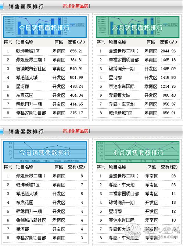 2021年2月3日孝感新房网签64套,成交均价5946.9元/㎡![图2]