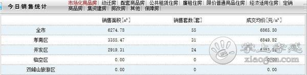 2021年2月8日孝感新房网签55套,成交均价6865.50元/㎡![图1]