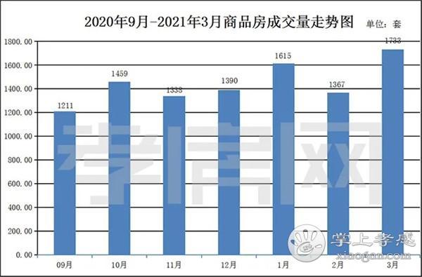 2021年3月孝感新房成交1733套 环比上月上涨约26.78%[图2]