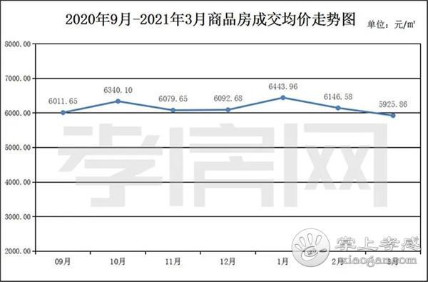 2021年3月孝感新房成交1733套 环比上月上涨约26.78%[图1]